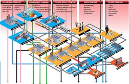 ERP, CRM, HRM Kurumsal İş Sistemleri Broşürü
